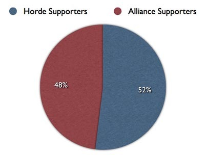 2 Things: LF Rogue and More Horde Read Matticus than Alliance