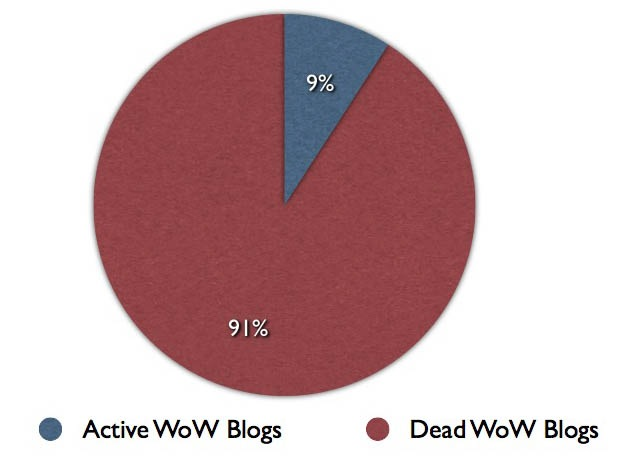 Is Your Blog Dead or Alive?