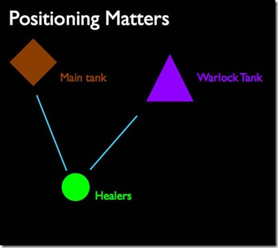 Assigning Healing Strategy – Part 3: The Pivot Healer